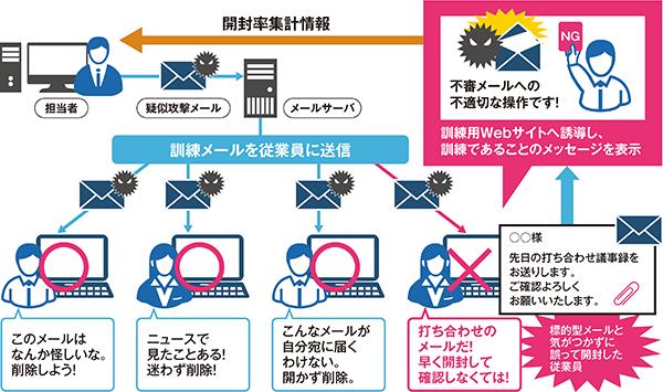 標的型メール訓練サービス|商品・サービス|インテック