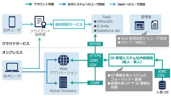 ID統合管理ソリューション|商品・サービス|インテック