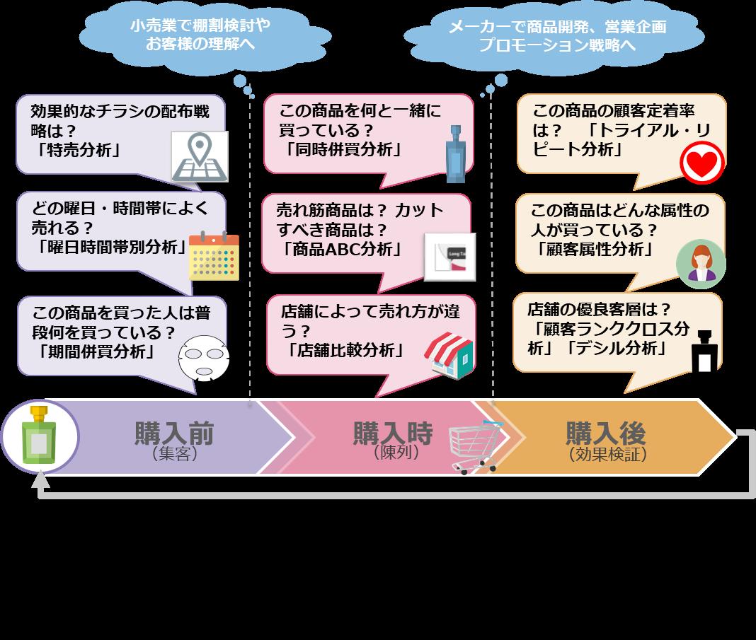 商品・顧客分析サービス|商品・サービス|インテック
